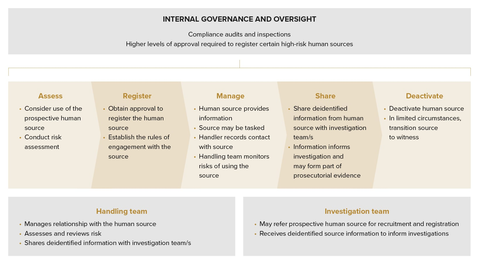Figure 1- Common elements of human source management