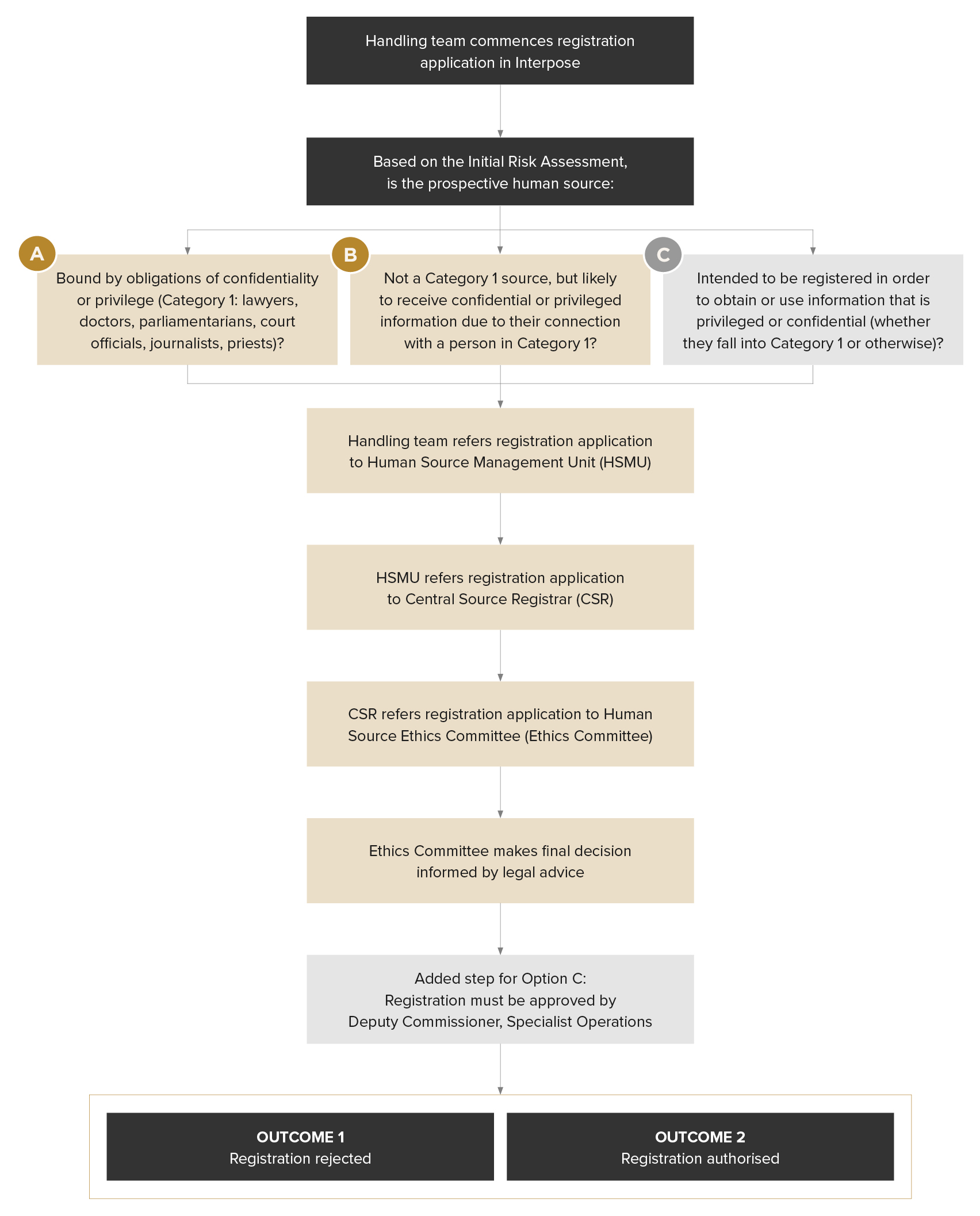 Figure 12.2- Current registration process for human sources involving legal obligations of confidentiality or privilege