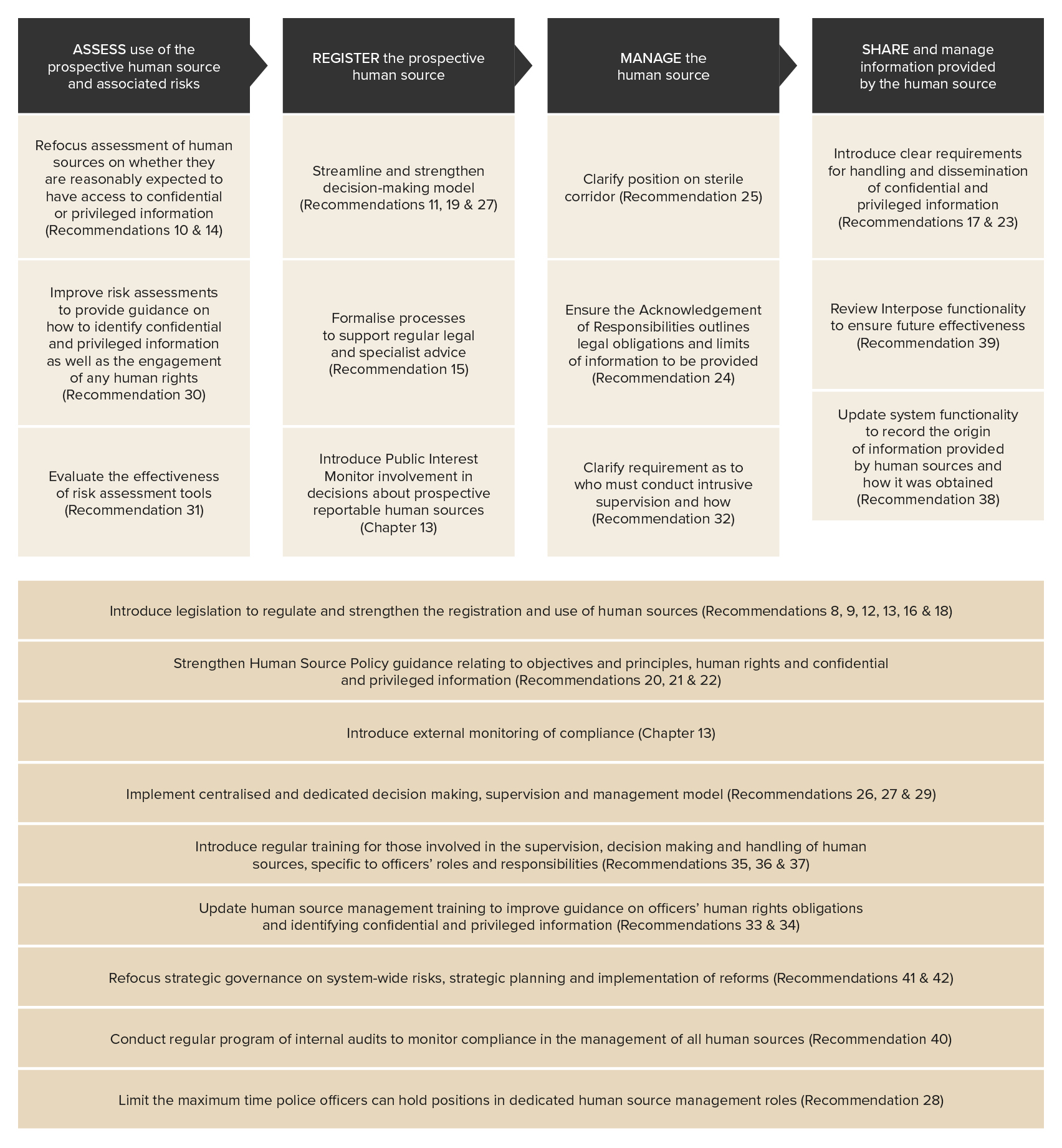 Figure 12.3 - Overview of recommendations to strengthen Victoria Police's human source management framework