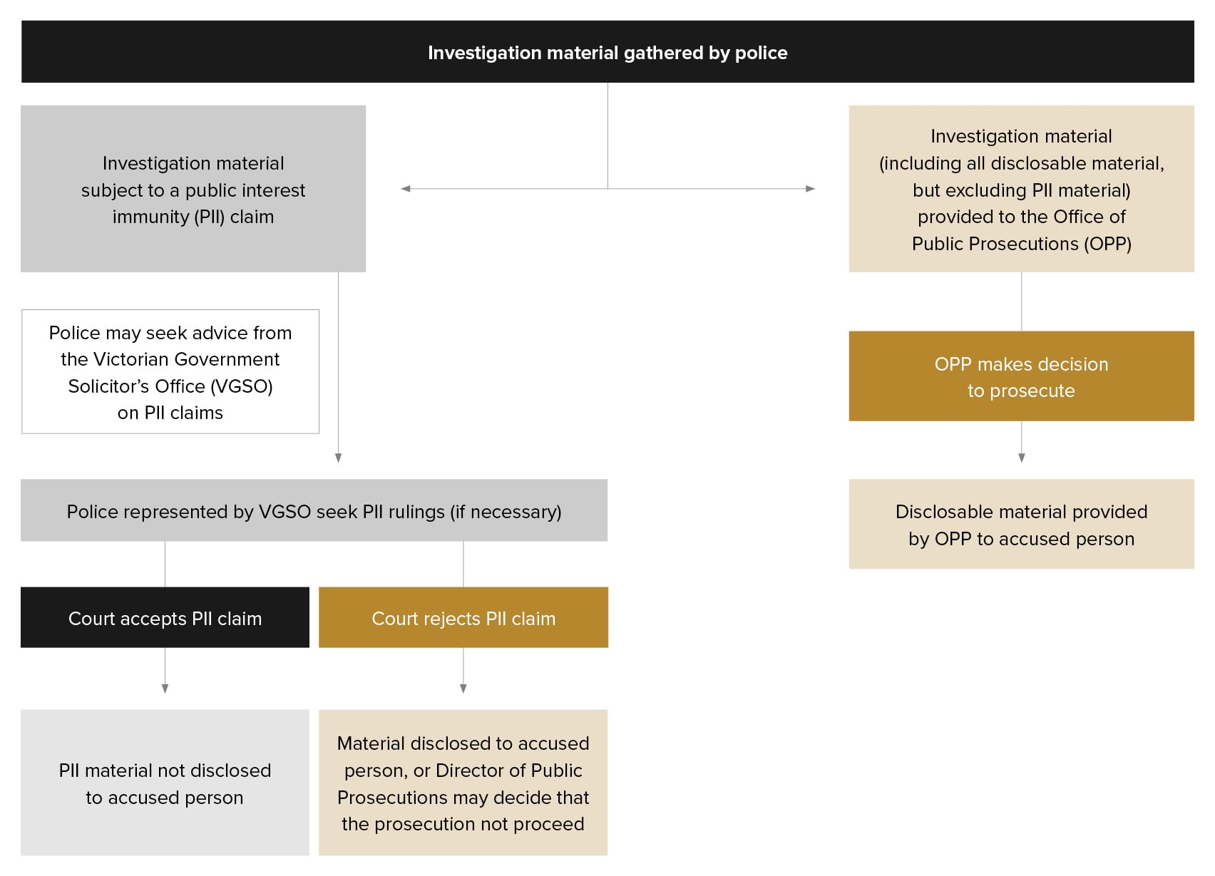 Figure 14.3 - Treatment of public interest immunity material in indictable proceedings.jpg