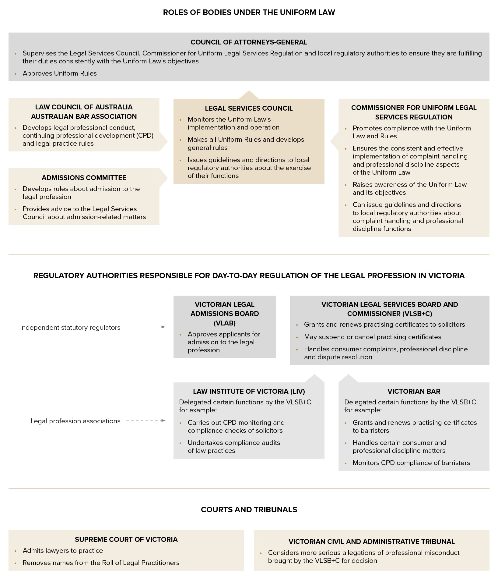 Figure 15.1- Roles of regulators and professional associations under the Uniform Law