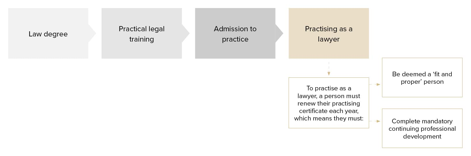Figure 15.2- Requirements to practise as a lawyer