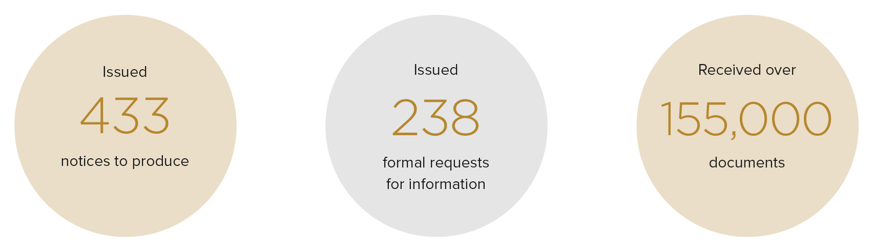 Figure 3.1- Number of notices to produce and formal requests for information issued by the Commission