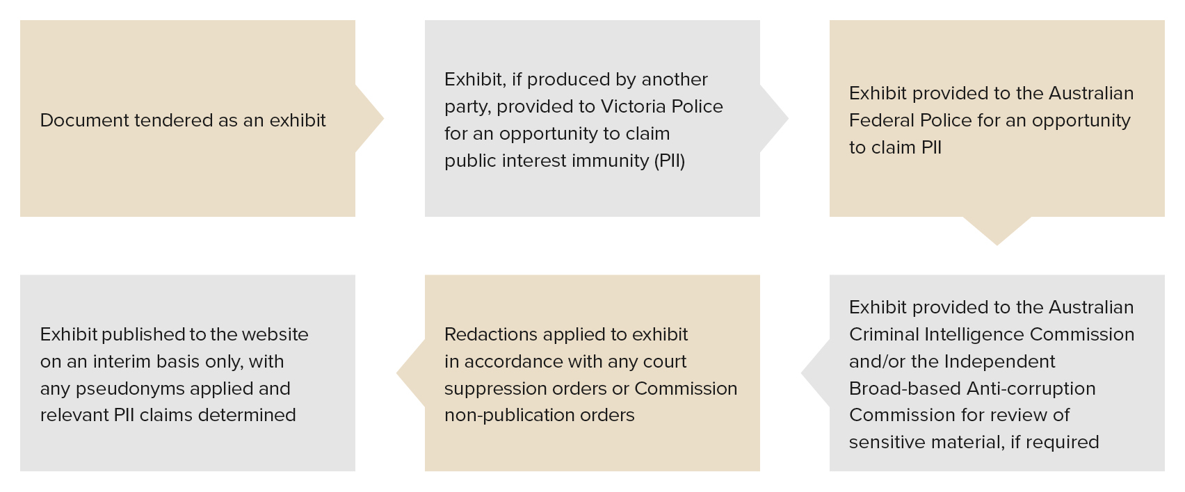Figure 3.4- Process for review and publication of exhibits tendered at the Commission's hearings