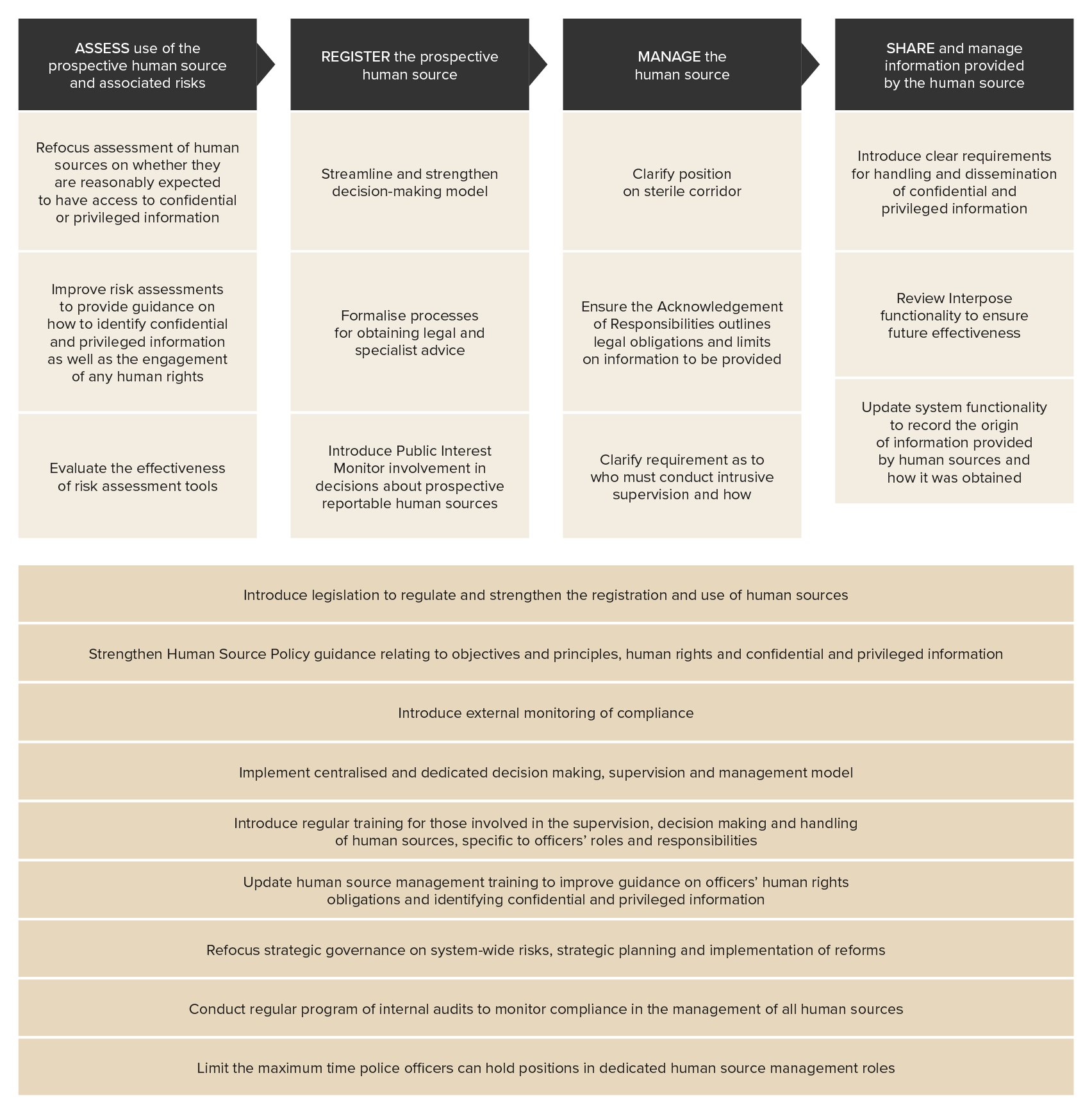 Figure 5 - Overview of recommendations to strengthen Victoria Police's human source management framework