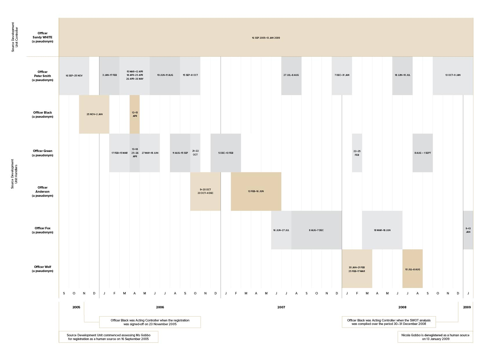 Figure 8.2_Timeline of the SDU handlers during the third registration of Gobbo
